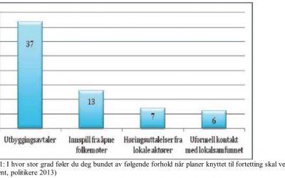 Medvirkning med virkning? | Gro Sandkjær Hansen 2013