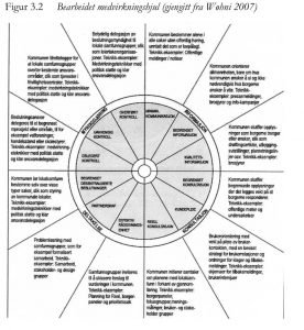 Hva er medvirkningshjulet?