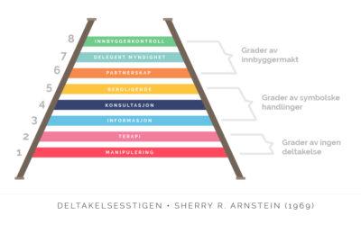 Arkitekturpolitikk på vaklende medvirkningsgrunnmur